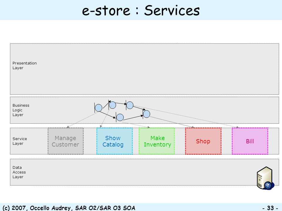 e-store : Services Manage Customer Show Catalog Make Inventory Shop