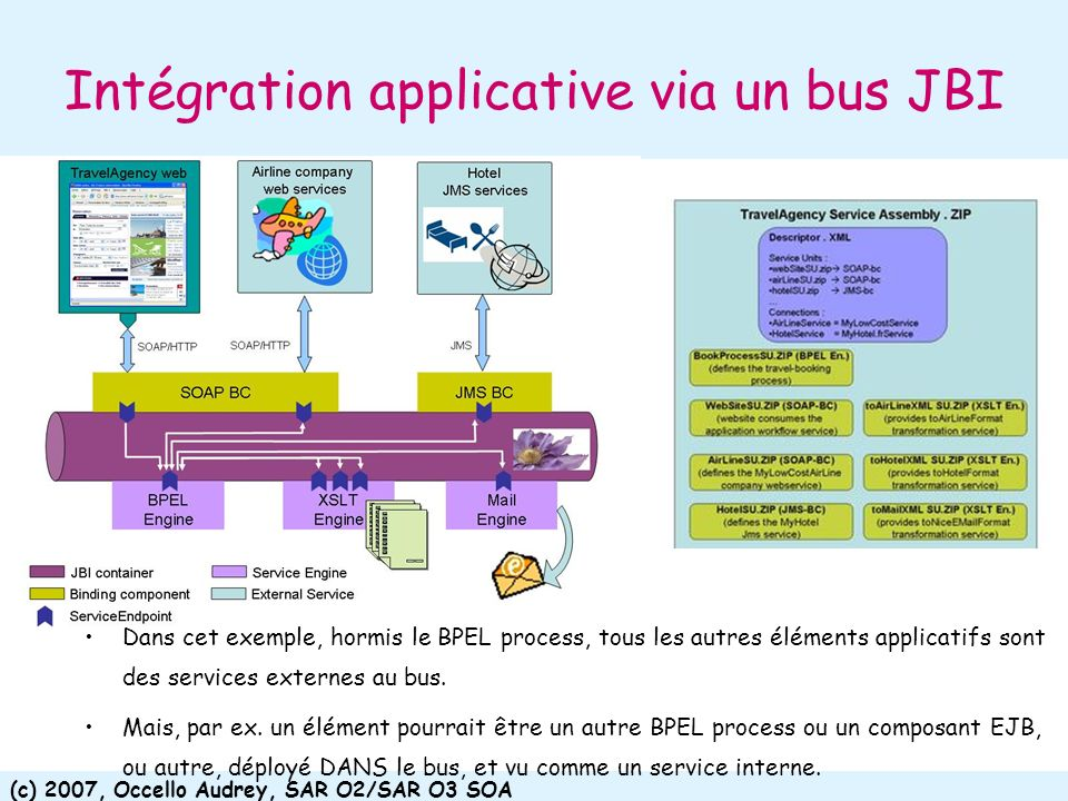 Intégration applicative via un bus JBI