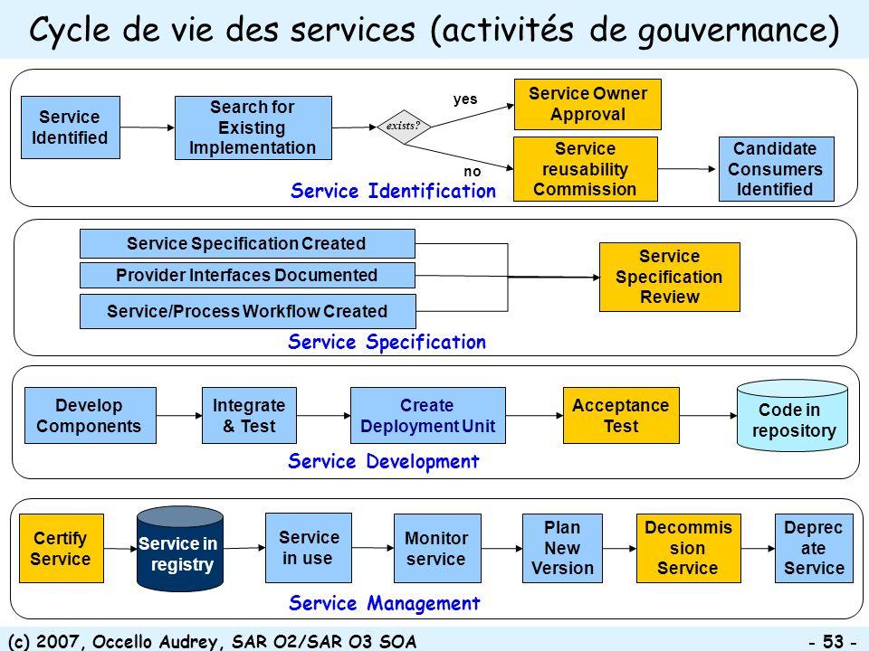 Cycle de vie des services (activités de gouvernance)