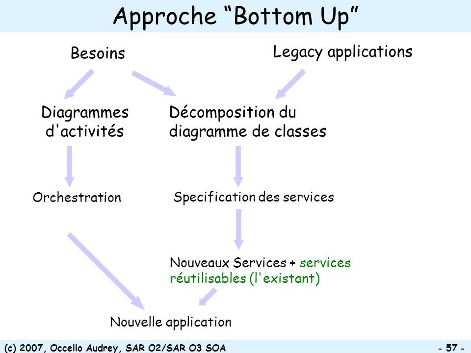 Approche Bottom Up Besoins Legacy applications