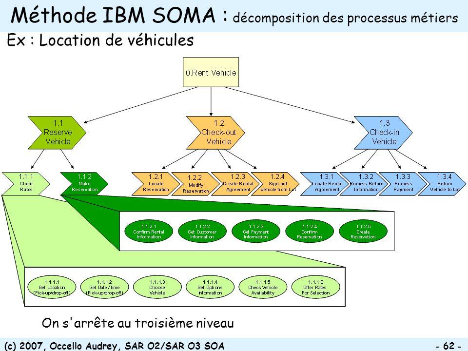 Méthode IBM SOMA : décomposition des processus métiers
