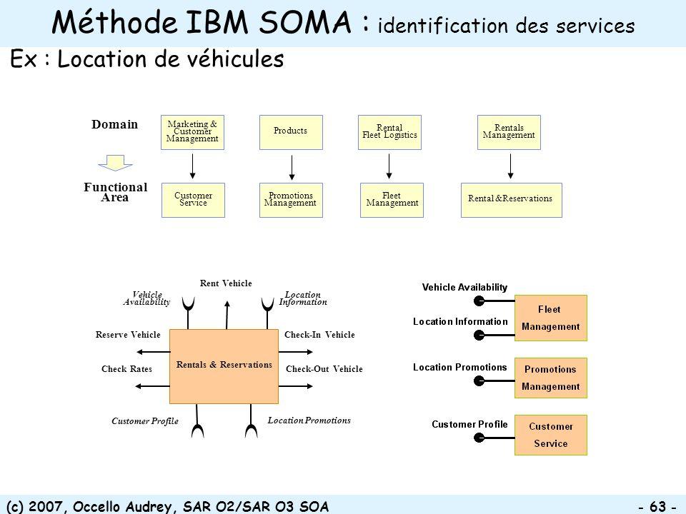 Méthode IBM SOMA : identification des services