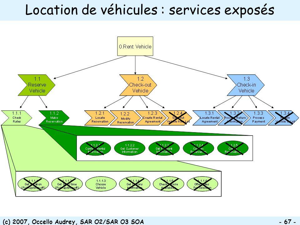Location de véhicules : services exposés