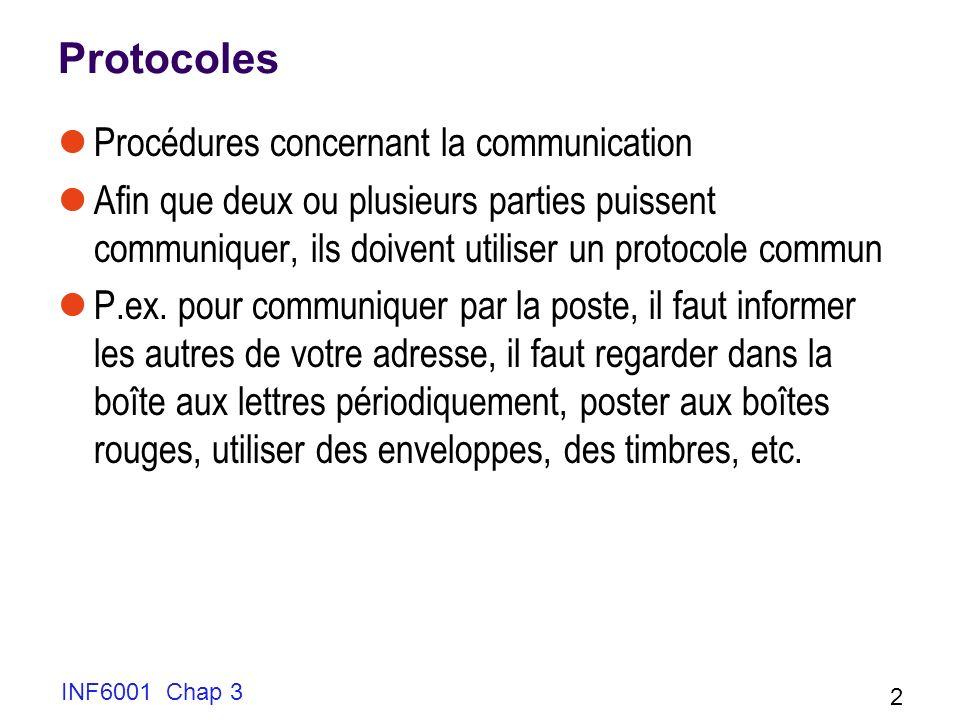 Protocoles Procédures concernant la communication