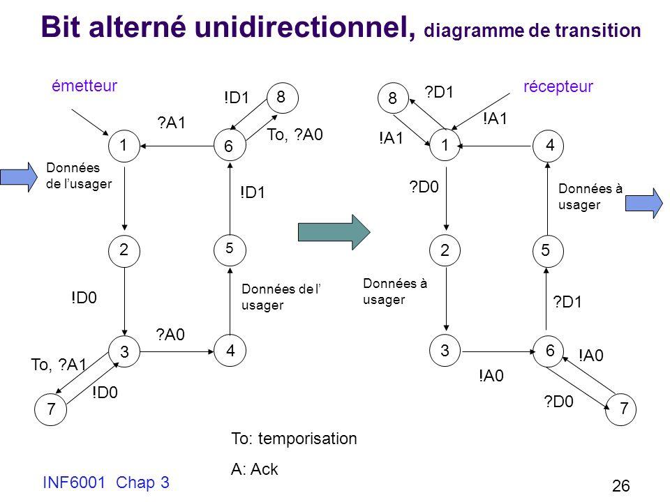 Bit alterné unidirectionnel, diagramme de transition
