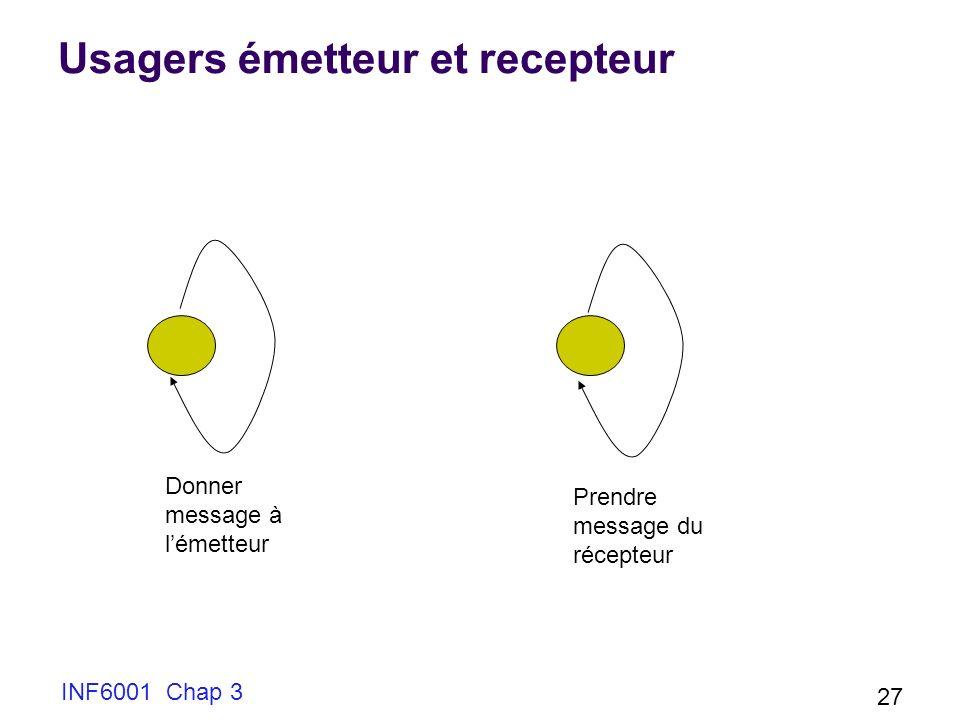 Usagers émetteur et recepteur