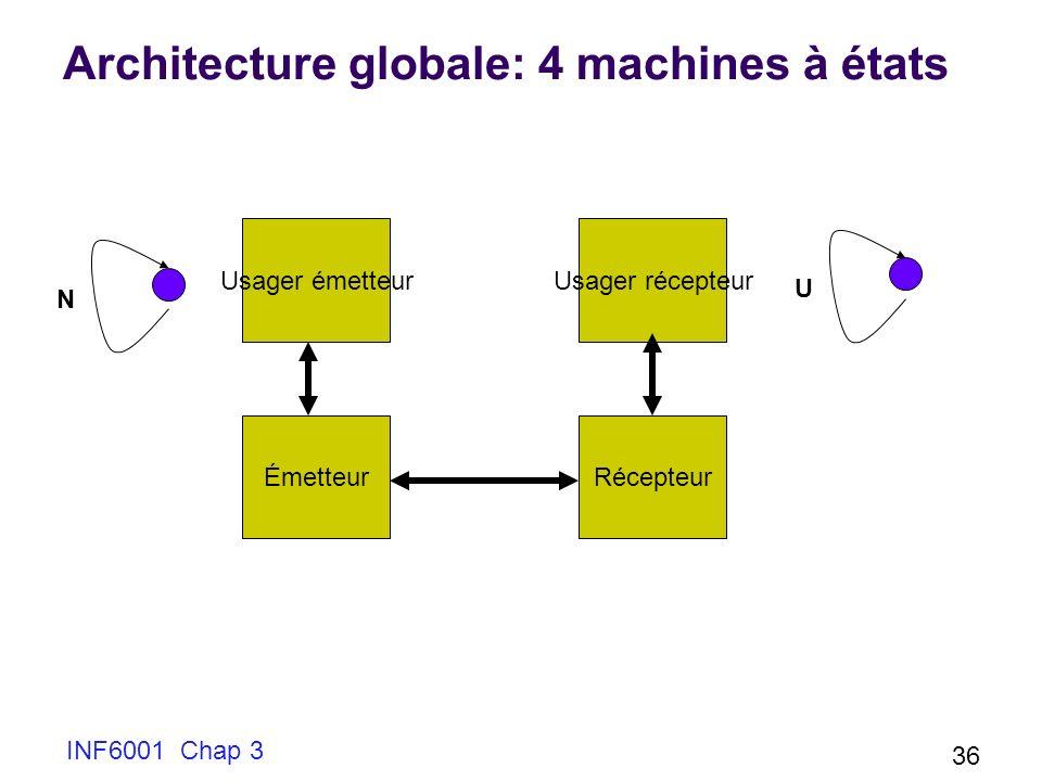 Architecture globale: 4 machines à états