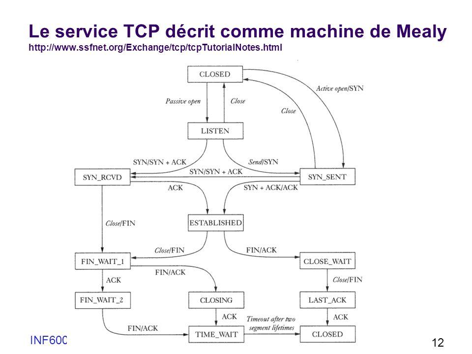 Le service TCP décrit comme machine de Mealy http://www. ssfnet