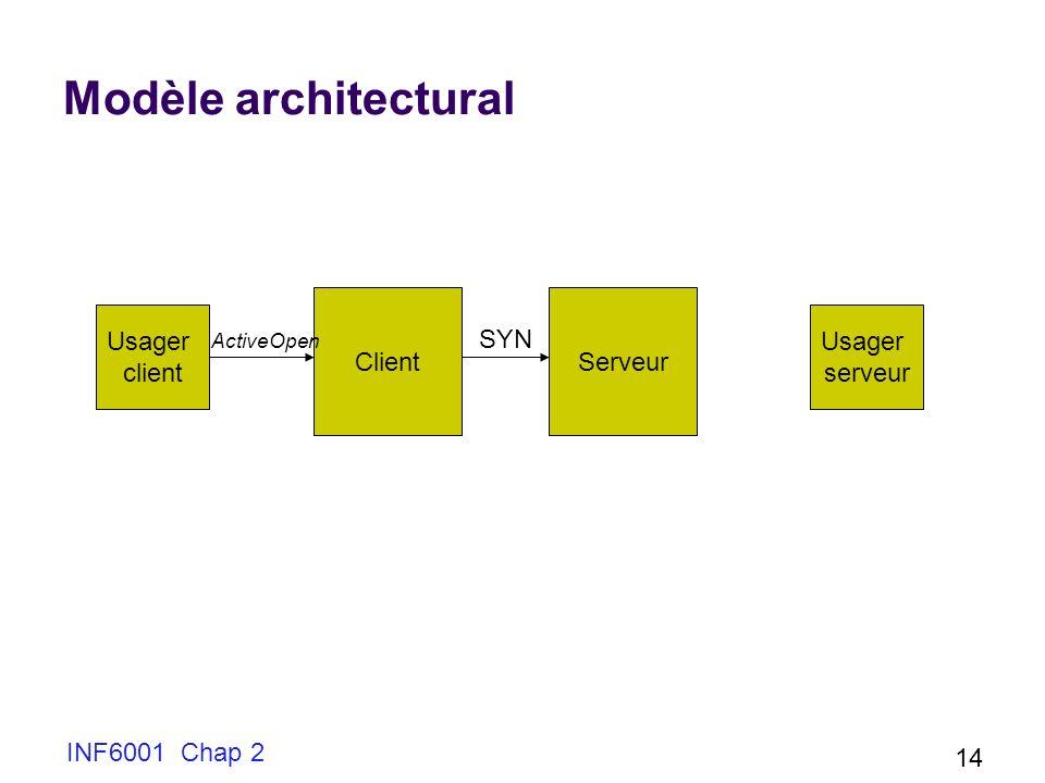 Modèle architectural Client Serveur Usager client Usager serveur SYN