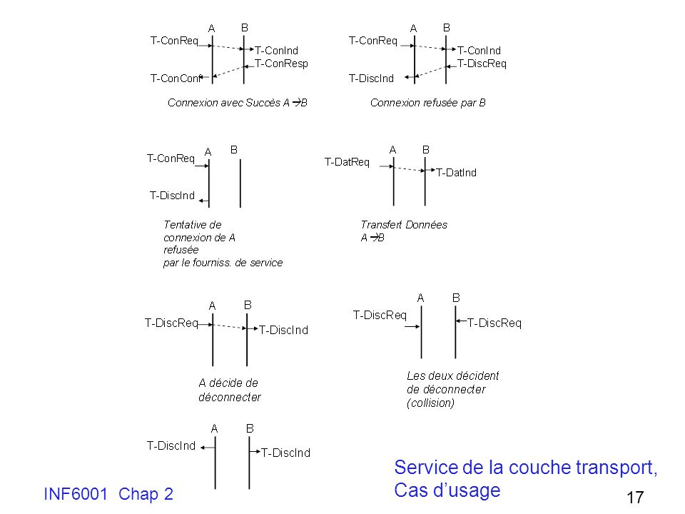 Service de la couche transport, Cas d'usage