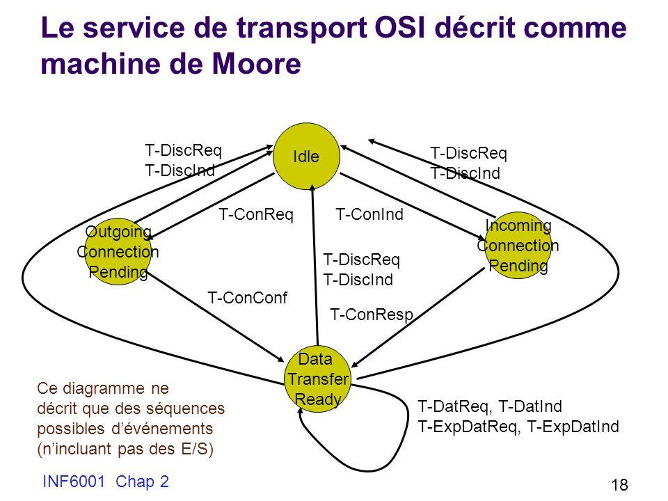 Le service de transport OSI décrit comme machine de Moore