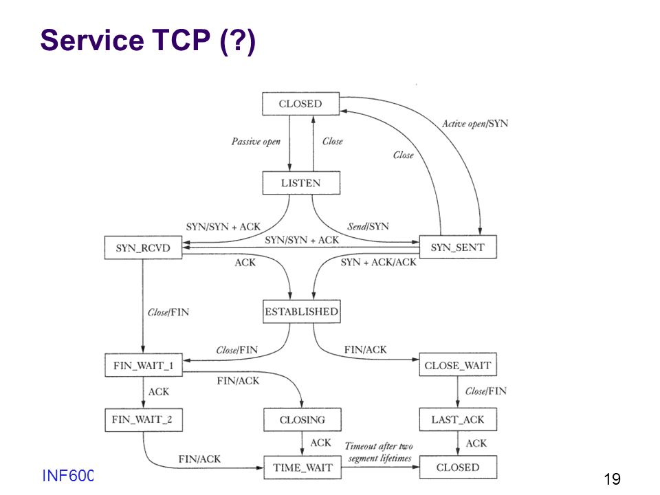 Service TCP ( ) INF6001 Chap 2