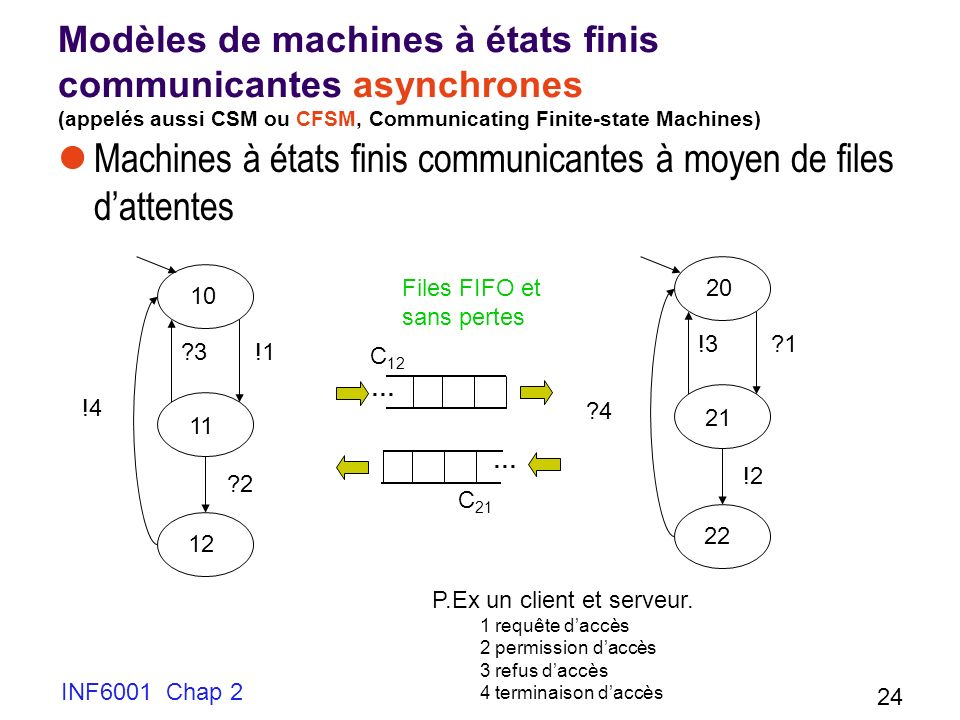 Machines à états finis communicantes à moyen de files d'attentes