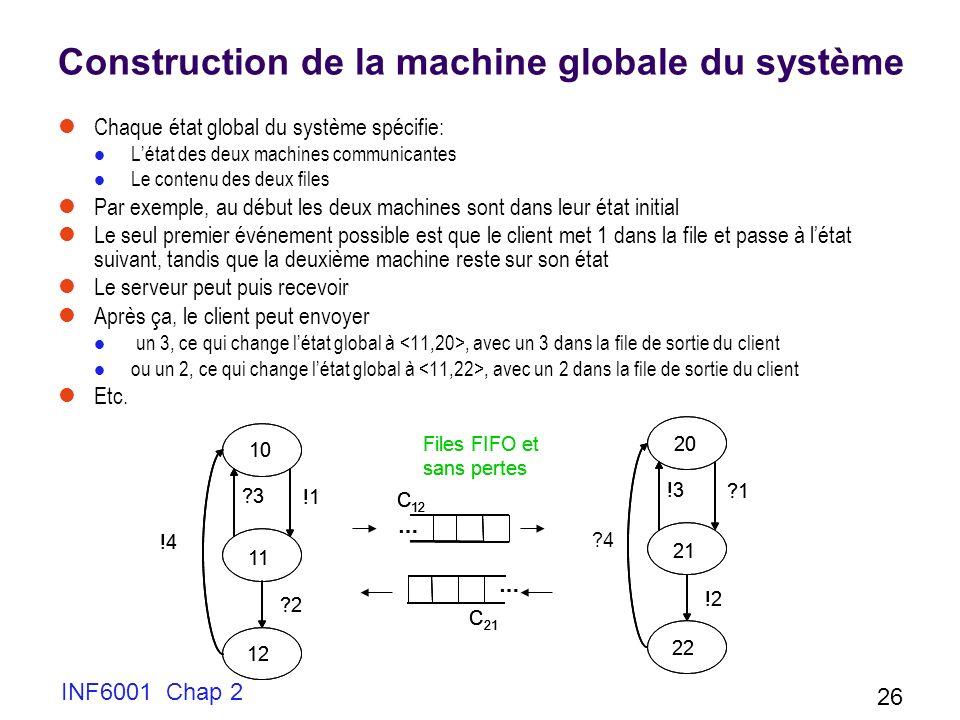 Construction de la machine globale du système