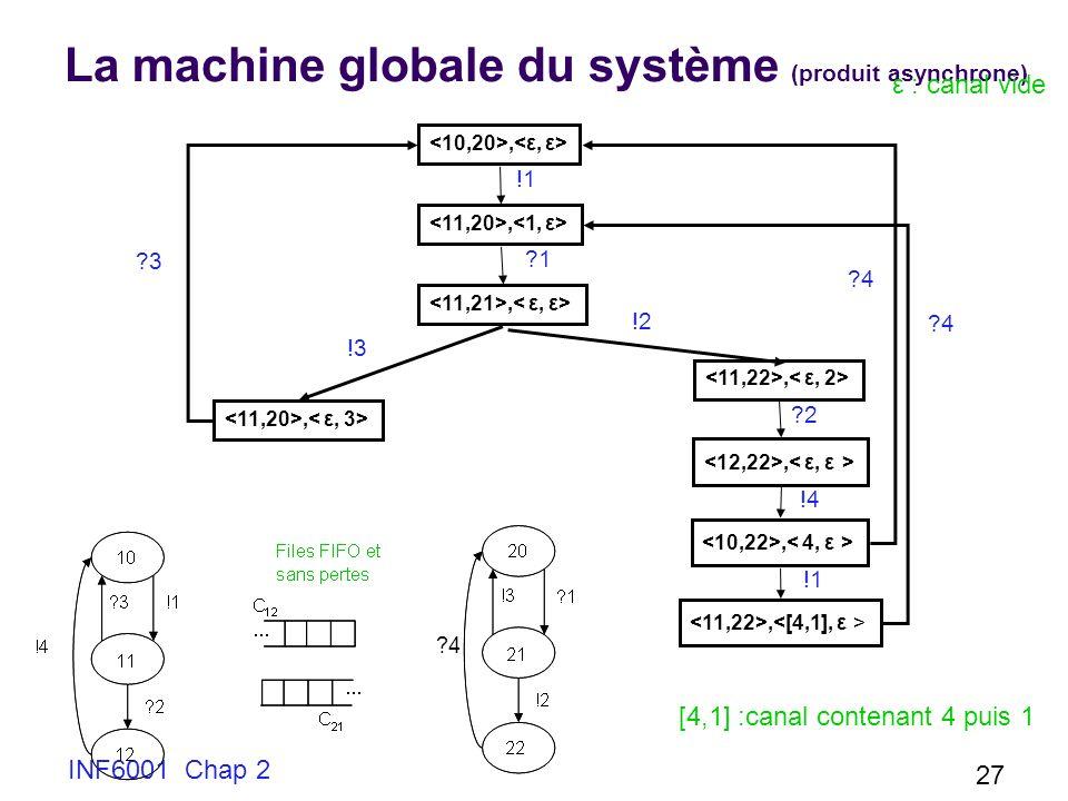 La machine globale du système (produit asynchrone)
