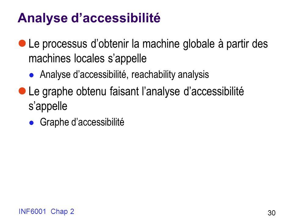 Analyse d'accessibilité