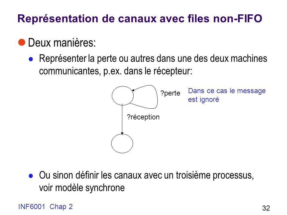 Représentation de canaux avec files non-FIFO