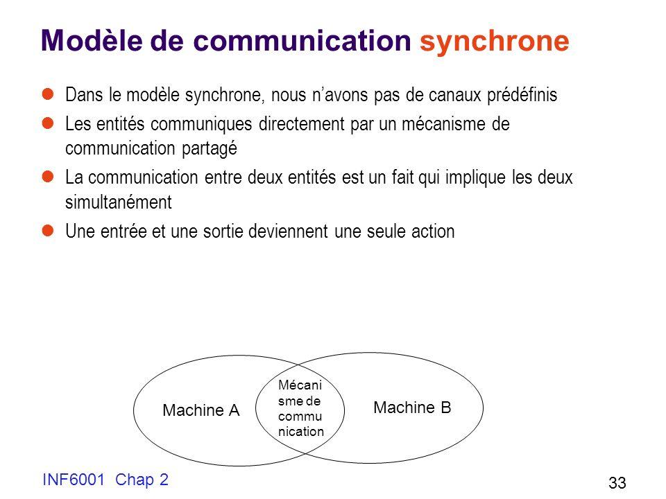 Modèle de communication synchrone