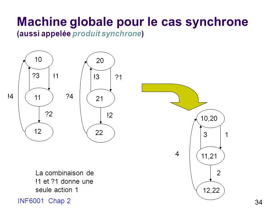 Machine globale pour le cas synchrone (aussi appelée produit synchrone)
