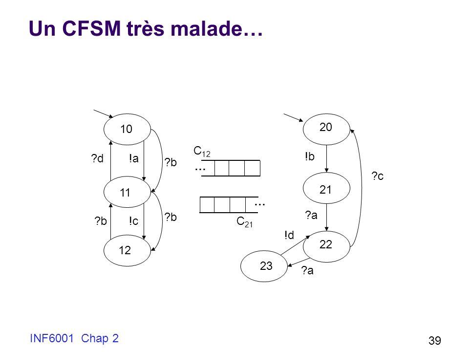 Un CFSM très malade… !a d 10 11 12 b !c … C12 C21 20 21 22 23 c !b