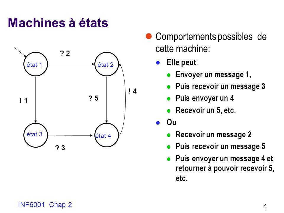 Machines à états Comportements possibles de cette machine: Elle peut: