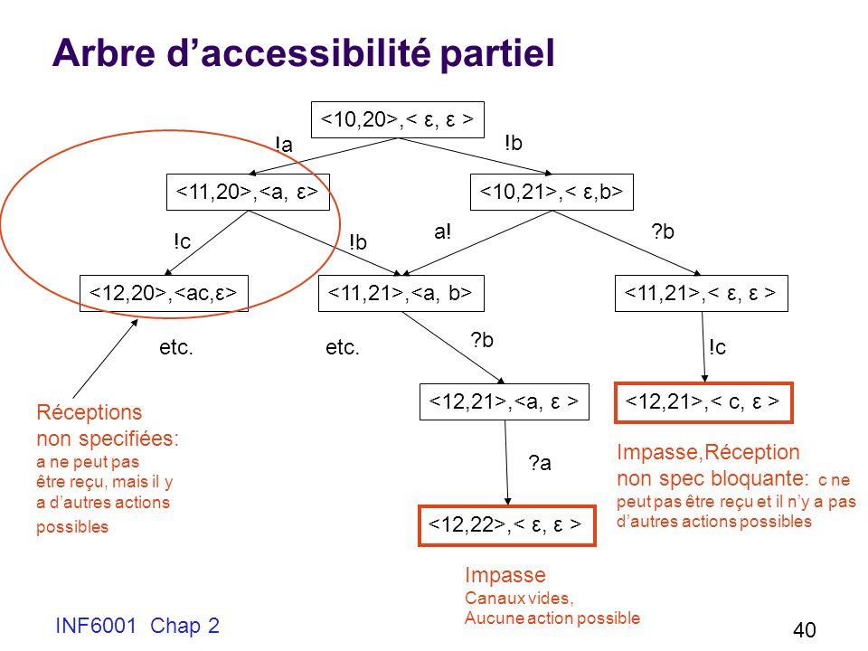 Arbre d'accessibilité partiel