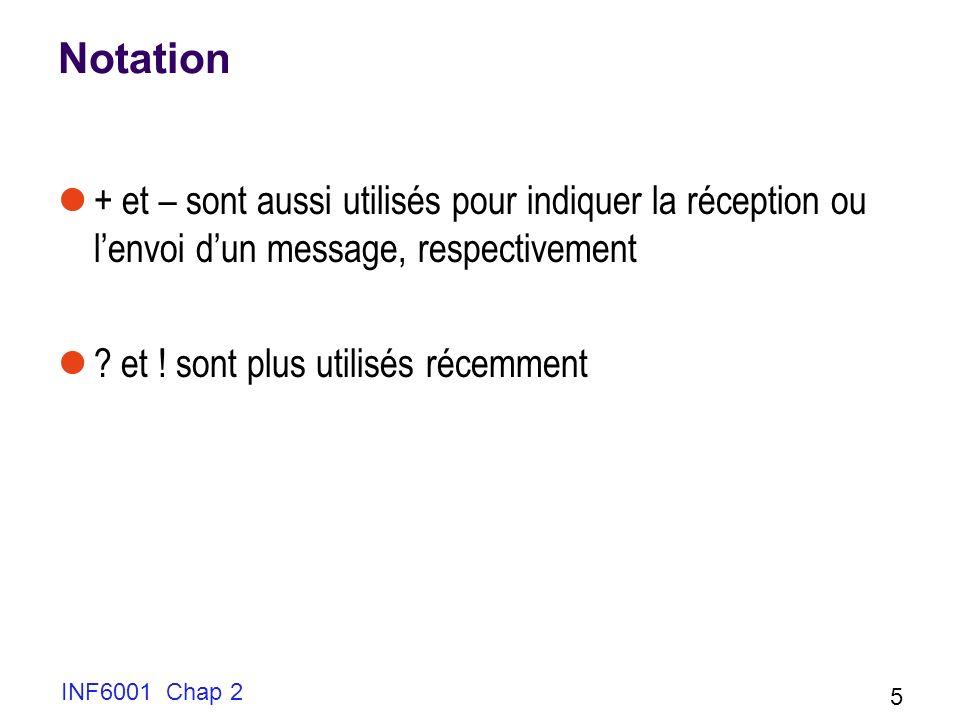 Notation + et – sont aussi utilisés pour indiquer la réception ou l'envoi d'un message, respectivement.