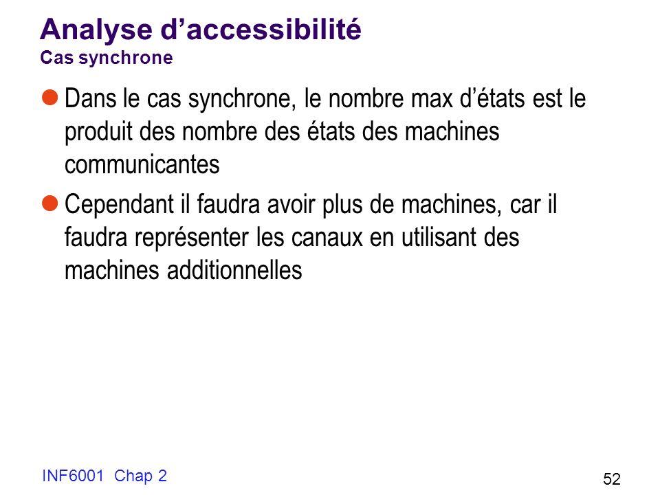 Analyse d'accessibilité Cas synchrone