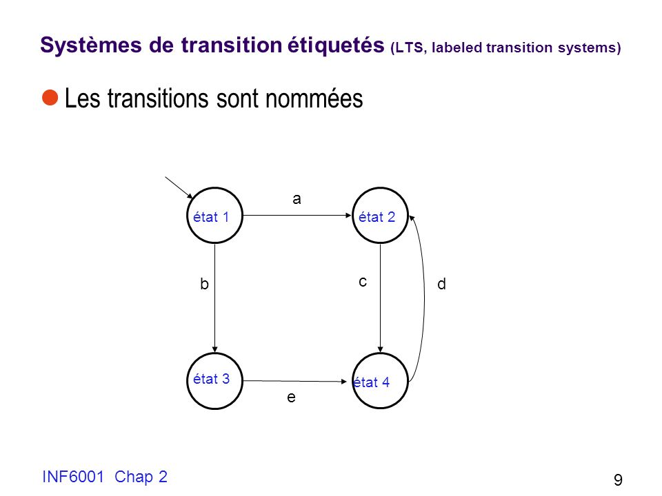 Systèmes de transition étiquetés (LTS, labeled transition systems)