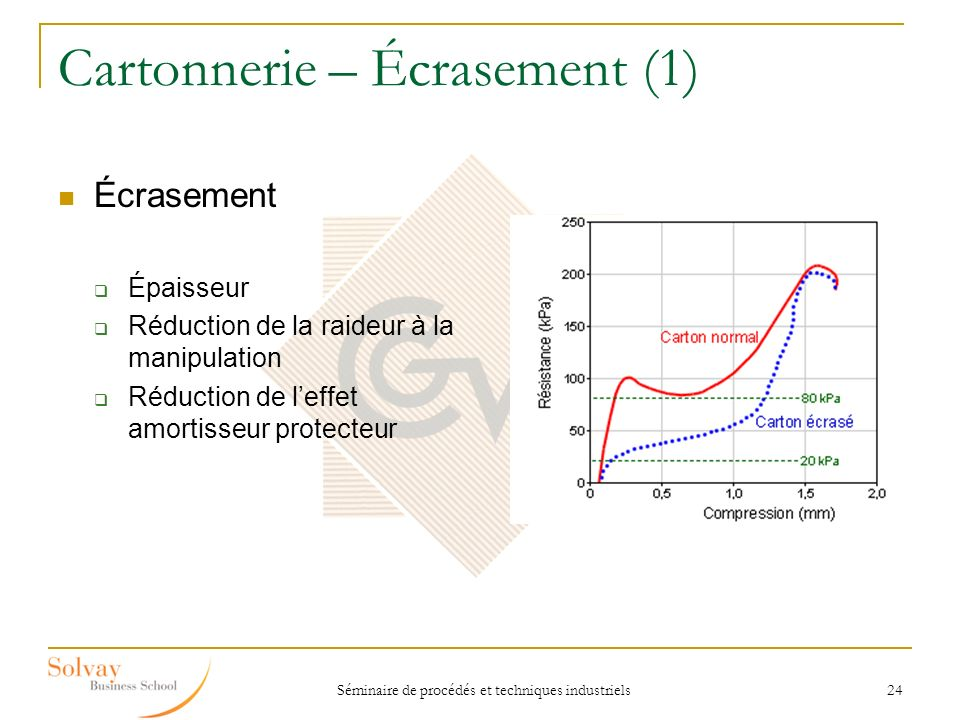 Cartonnerie – Écrasement (1)