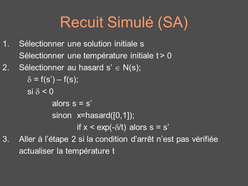 Recuit Simulé (SA) Sélectionner une solution initiale s