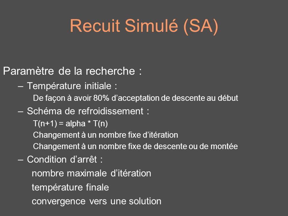 Recuit Simulé (SA) Paramètre de la recherche : Température initiale :