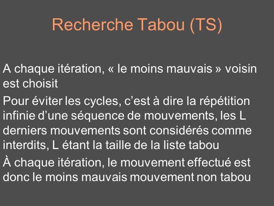 Recherche Tabou (TS) A chaque itération, « le moins mauvais » voisin est choisit.