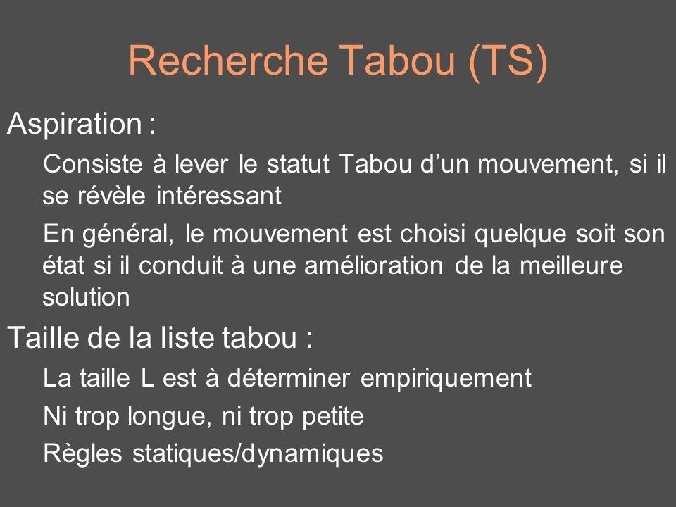 Recherche Tabou (TS) Aspiration : Taille de la liste tabou :