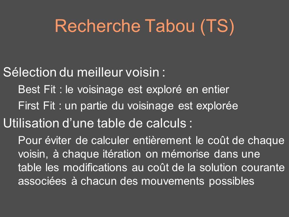 Recherche Tabou (TS) Sélection du meilleur voisin :