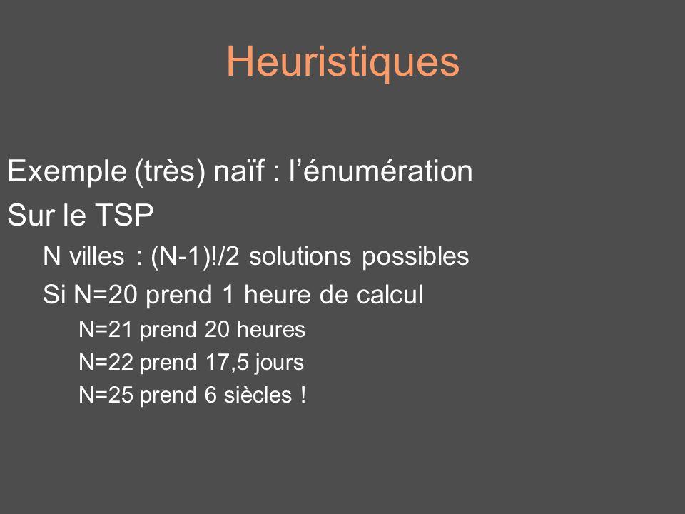 Heuristiques Exemple (très) naïf : l'énumération Sur le TSP