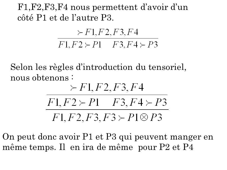 F1,F2,F3,F4 nous permettent d'avoir d'un côté P1 et de l'autre P3.