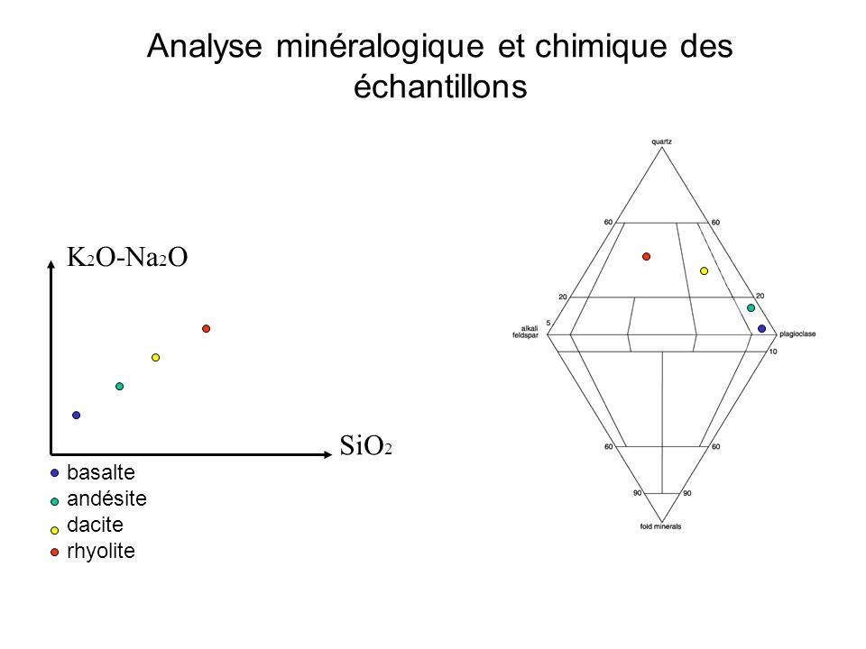 Analyse minéralogique et chimique des échantillons