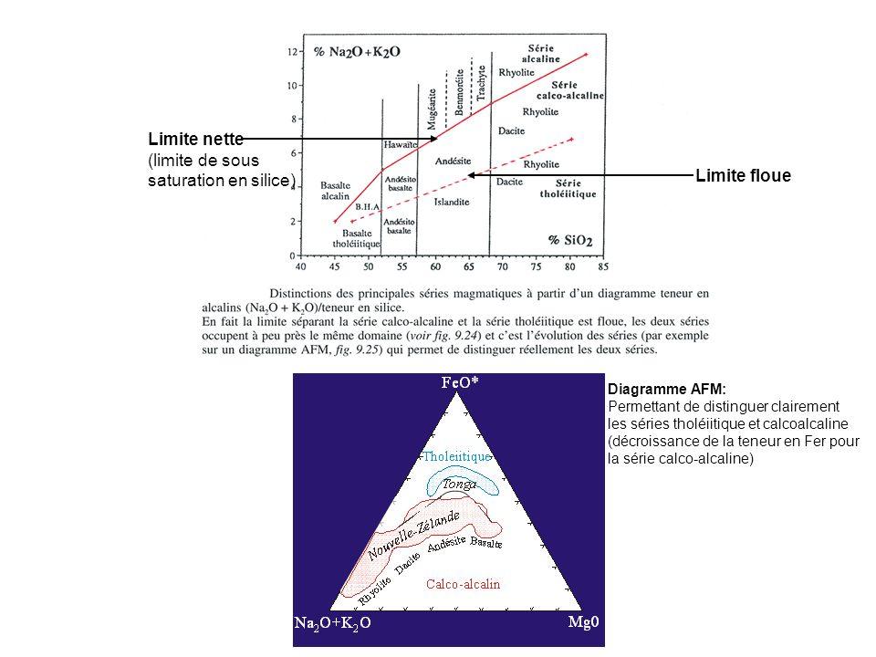 Limite nette (limite de sous saturation en silice) Limite floue