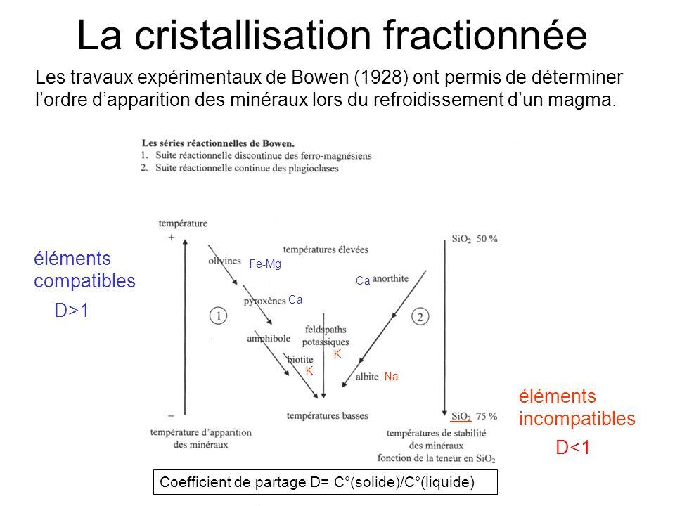 La cristallisation fractionnée