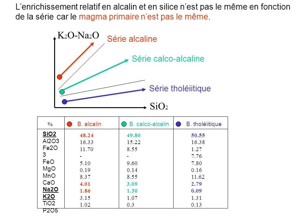 L'enrichissement relatif en alcalin et en silice n'est pas le même en fonction