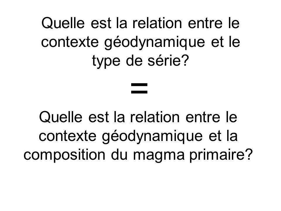 Quelle est la relation entre le contexte géodynamique et le type de série