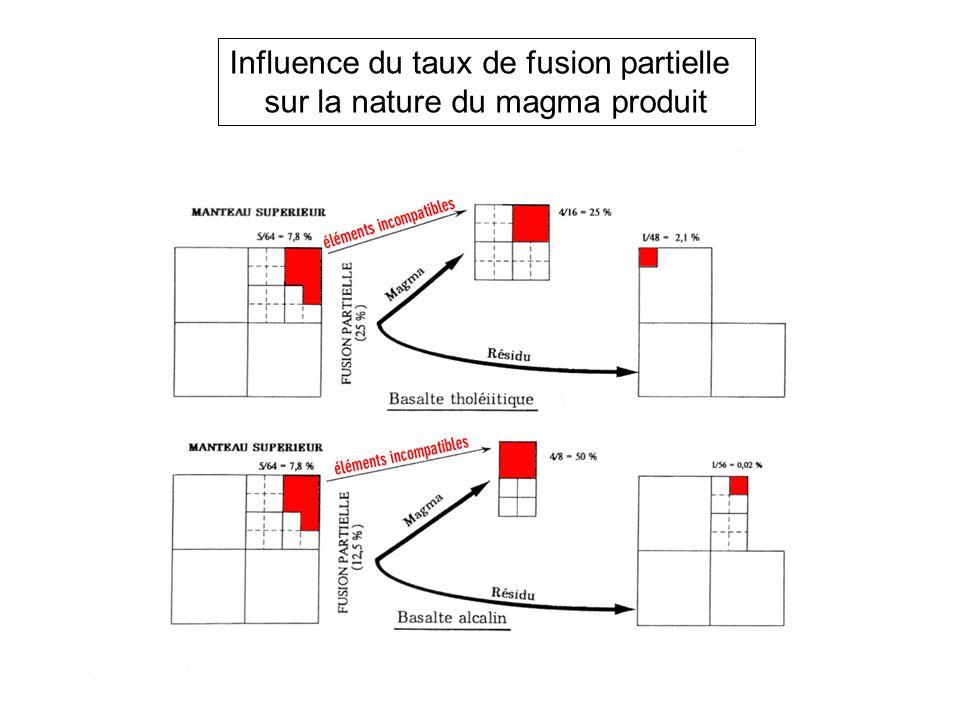 Influence du taux de fusion partielle sur la nature du magma produit