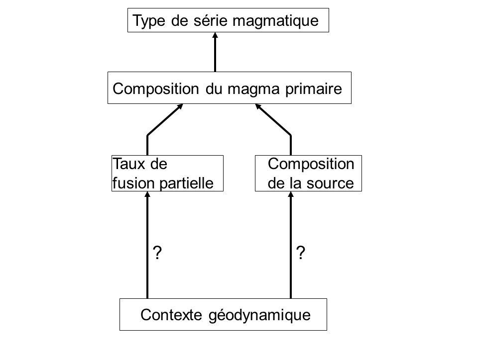 Type de série magmatique Composition du magma primaire Taux de