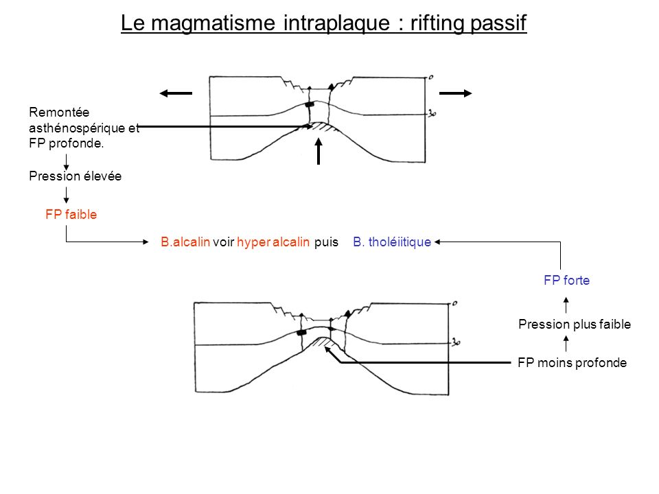 Le magmatisme intraplaque : rifting passif