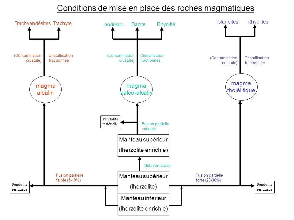 Conditions de mise en place des roches magmatiques