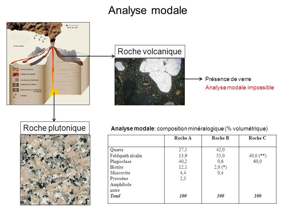 Analyse modale Roche volcanique Roche plutonique Présence de verre