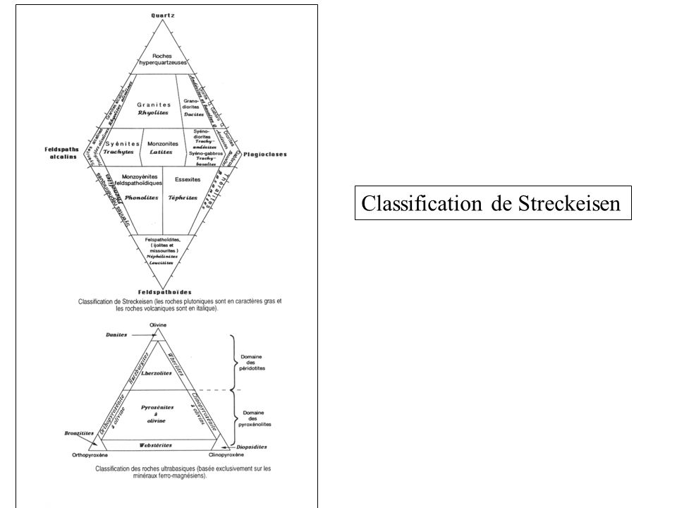 Classification de Streckeisen