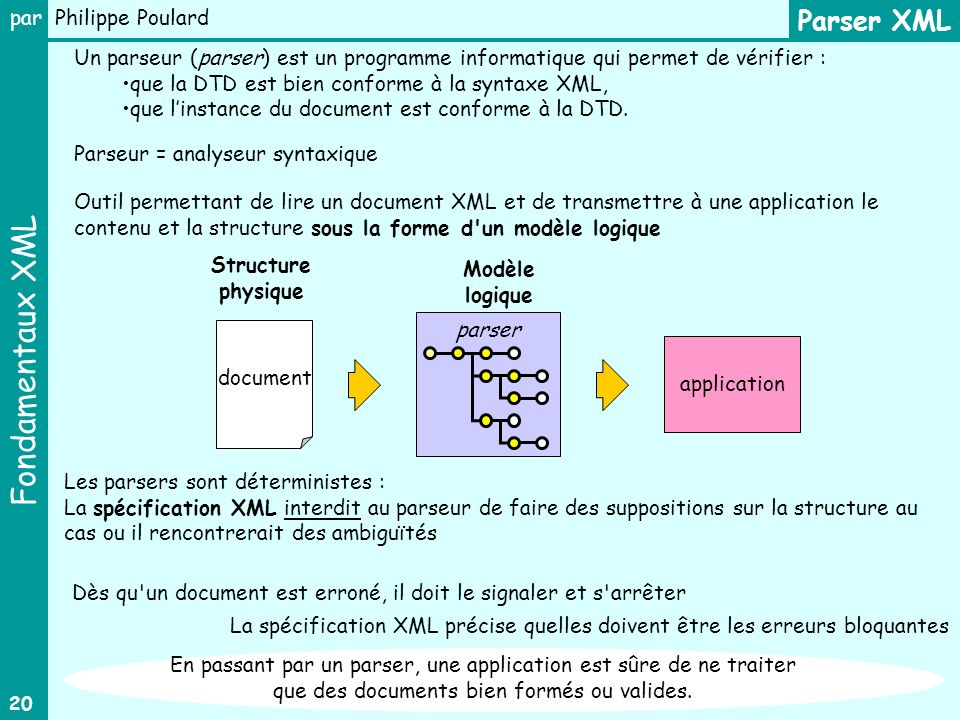 Parser XML Un parseur (parser) est un programme informatique qui permet de vérifier : que la DTD est bien conforme à la syntaxe XML,