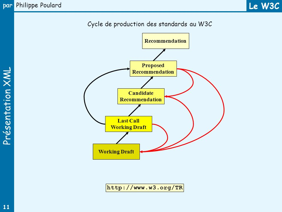 Le W3C Cycle de production des standards au W3C http://www.w3.org/TR